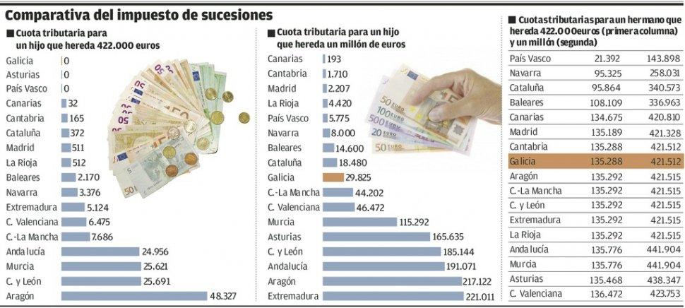 quattroasesoria - Hacienda se propone eliminar las rebajas a herencias que beneficiaron a 161.000 gallego