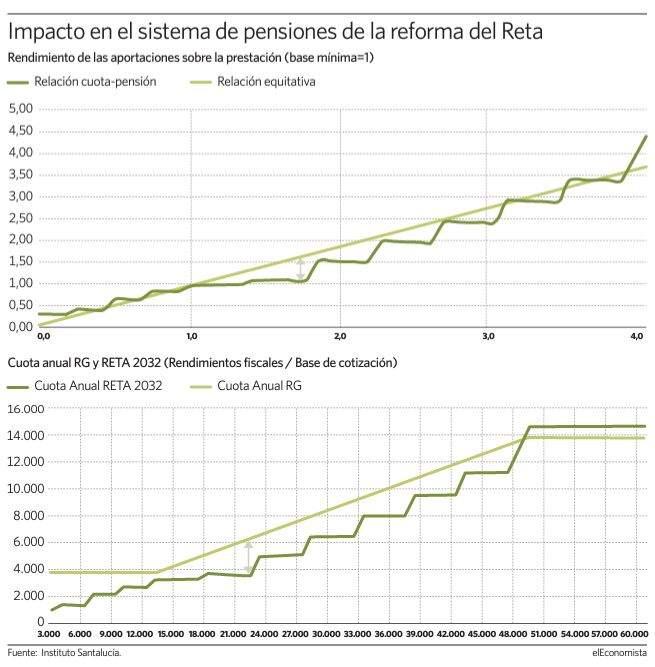 santa lucia autonomos pensiones - El plan de Moncloa para autónomos igualará la pensión con el asalariado